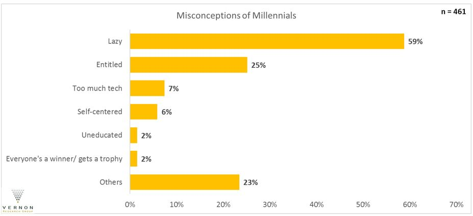 Generation Y Generational Stereotypes